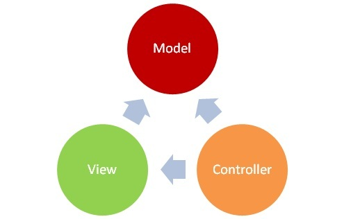 Wykład otwarty na temat wzorca architektonicznego MVC
