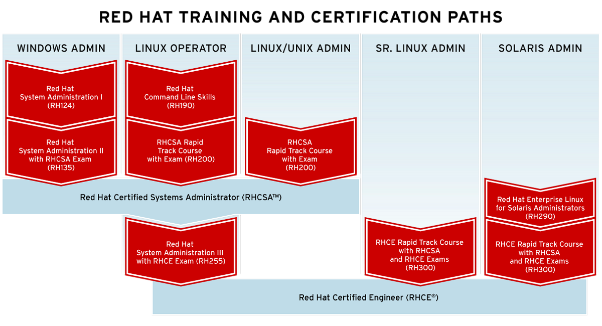 Red Hat training and certification paths